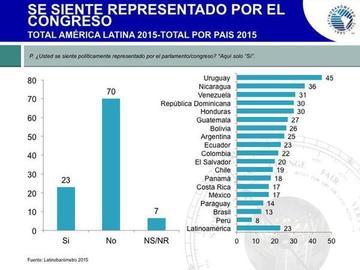 El 26 % de bolivianos se siente representado por su Congreso