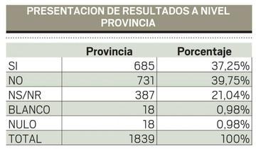 Así están los resultados en el área rural