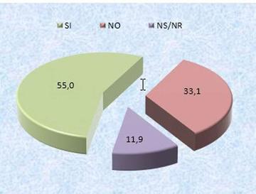El Sí gana con el 55 % en Tupiza