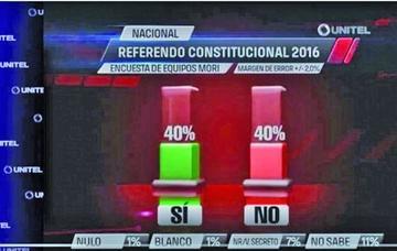 Una encuesta da un empate del 40 por ciento entre el Sí y el No