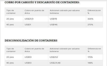 Chile acusa a Bolivia de aplicar sobreprecios a sus importadores