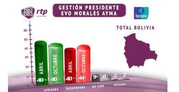 La aprobación del presidente Evo Morales baja al 46 % en octubre