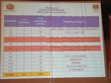 Gobierno identifica 24 pandillas juveniles en varias zonas de la ciudad