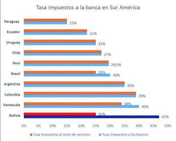 Asoban: a mayores impuestos a la banca habrá menos créditos