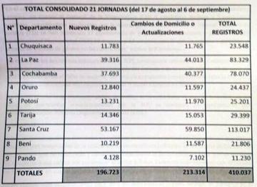 TSE: empadronamiento concluye con más de 410.000 registros