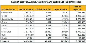 OEP habilita 6.438.801 votantes para judiciales del 3 de diciembre