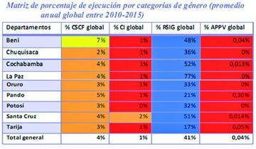 Cedla observa deficiente el gasto contra violencia de gobernaciones