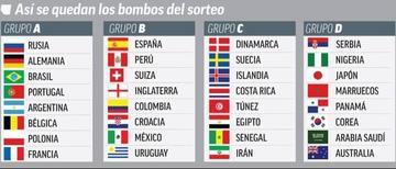 La FIFA confirma los cuatro bombos para el sorteo