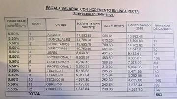 Proponen incremento de salario del alcalde y concejales del 5,5 %