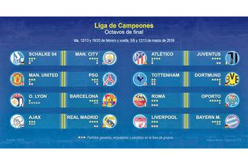 Ajax y Lyon se cruzan con Real y Barza en los octavos de final de la Liga de Campeones