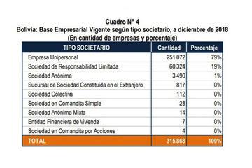 De las 315.868 firmas del país, 79 por ciento son unipersonales