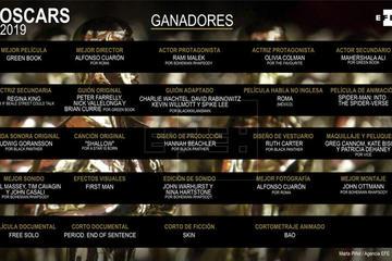 Los premios Óscar incrementan su audiencia respecto al año pasado