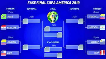 Así quedó el cuadro de los cuartos de final de la Copa América