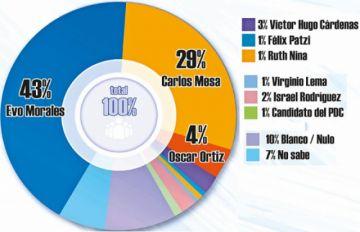 Morales lleva por 14 puntos a Mesa en Potosí