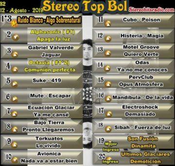 Ruido Blanco recupera el número 1 del Stereo Top Bol