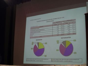 Habrá una segunda vuelta en las elecciones del vicerrector en la UATF