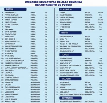 Padres y madres pueden imprimir formularios de preinscripción de la página del Ministerio de Educación