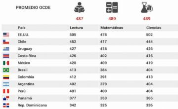 Calidad de la educación es baja en Latinoamérica