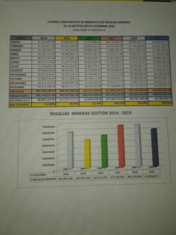 Potosí recibió menor cantidad de regalías mineras en 2019