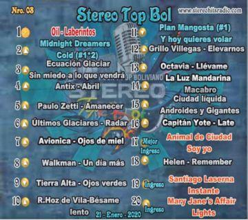 """Oil lidera el Stereo Top bol con su tema """"Laberintos"""""""