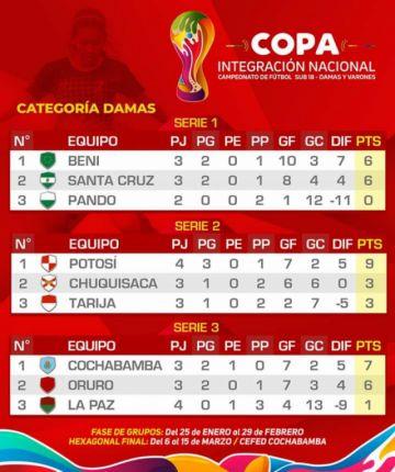 Equipos potosinos lideran la Copa Integración