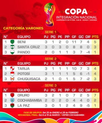 Selecciones potosinas clasifican en la Copa Integración