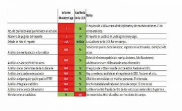 OEA: informe del CEPR que niega el fraude tiene 11 observaciones