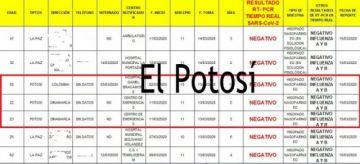 Se confirma primicia de El Potosí sobre primeros resultados de examen de COVID-19