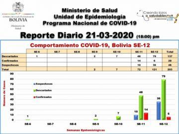 Lea el reporte del COVID-19 para este sábado 21 de marzo