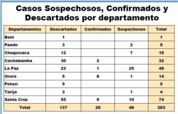 Potosí no registra casos confirmados de coronavirus