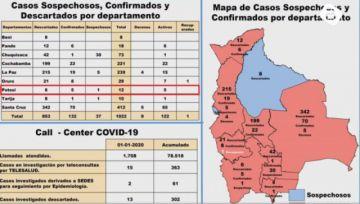 El Ministerio de Salud confirmó que Potosí tiene cinco casos de coronavirus