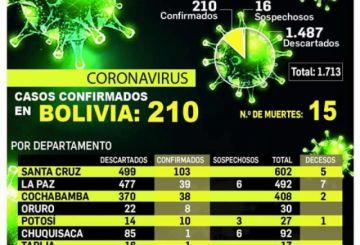 Proyección estima hasta 48.000 casos de coronavirus y el lunes se definirá si se amplía la cuarentena