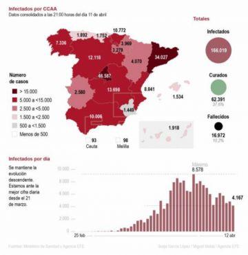 """España se prepara para salir de la """"hibernación"""" en espera de la desescalada"""