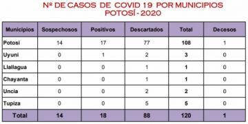 Reporte señala que Potosí mantiene sus 18 casos de coronavirus
