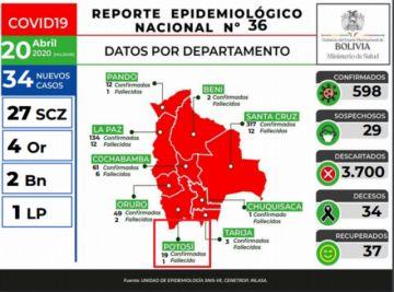 Potosí mantiene 19 casos de coronavirus, y en Bolivia la cifra alcanza a 598