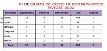 Potosí mantiene 19 casos de COVID-19 y Bolivia alcanza los 609 casos