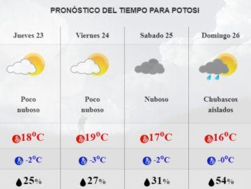 El Senamhi mantiene pronóstico de temperaturas bajo cero para Potosí