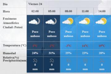 El Senamhi pronosticó -3 grados para este viernes