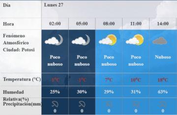 Pronostican cielo nuboso en Potosí para toda la semana