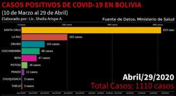 Así es la progresión del coronavirus en Bolivia