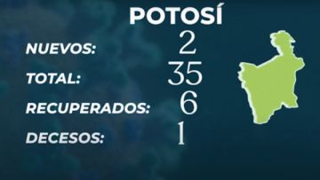 Bolivia reporta 121 nuevos casos de COVID-19, dos de ellos en Potosí