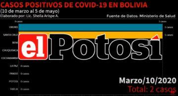 Vea el avance del coronavirus en Bolivia