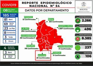Bolivia tiene 185 casos nuevos de COVID-19, 10 menos que la jornada anterior