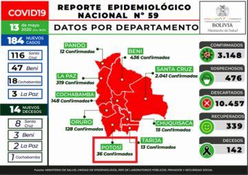 Bolivia supera los 3.000 casos de COVID-19 con 184 nuevos contagios
