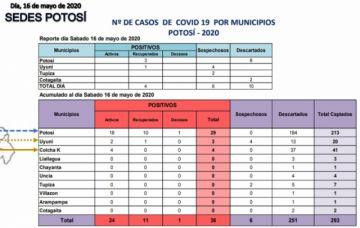 Sedes reporta 36 casos de COVID-19, sin nuevos positivos