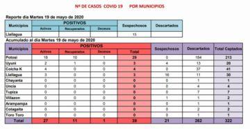 Sedes reporta 39 casos de COVID-19 y hay 21 sospechosos