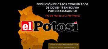 Vea el avance de los casos de COVID-19 en Bolivia hasta el 21 de mayo de 2020