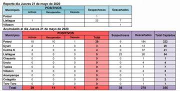 Potosí cierra jornada con 41 casos positivos de COVID-19