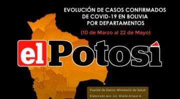 Vea el avance del COVID-19  en Bolivia hasta el 22 de mayo de 2020