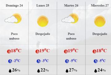 """Mejora el clima pero persiste el pronóstico de """"bajo cero"""""""